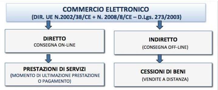 commercio_elettronico_iva_fattura