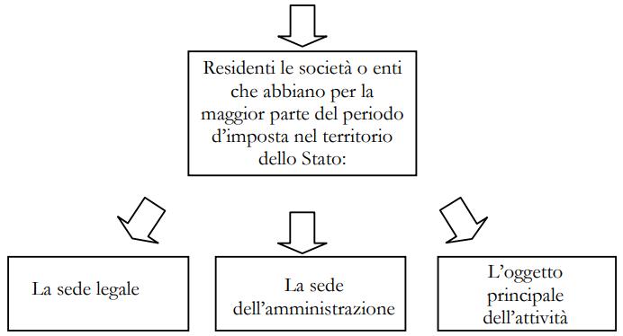 residenza_fiscale_societa_estero