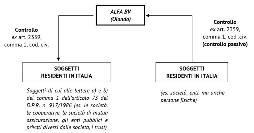 resisenza_fiscale_societa_estero_esterovestizione1