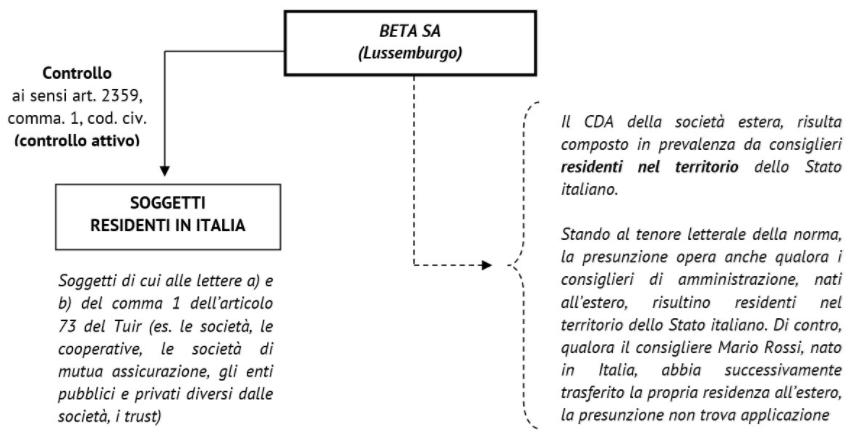 resisenza_fiscale_societa_estero_esterovestizione2